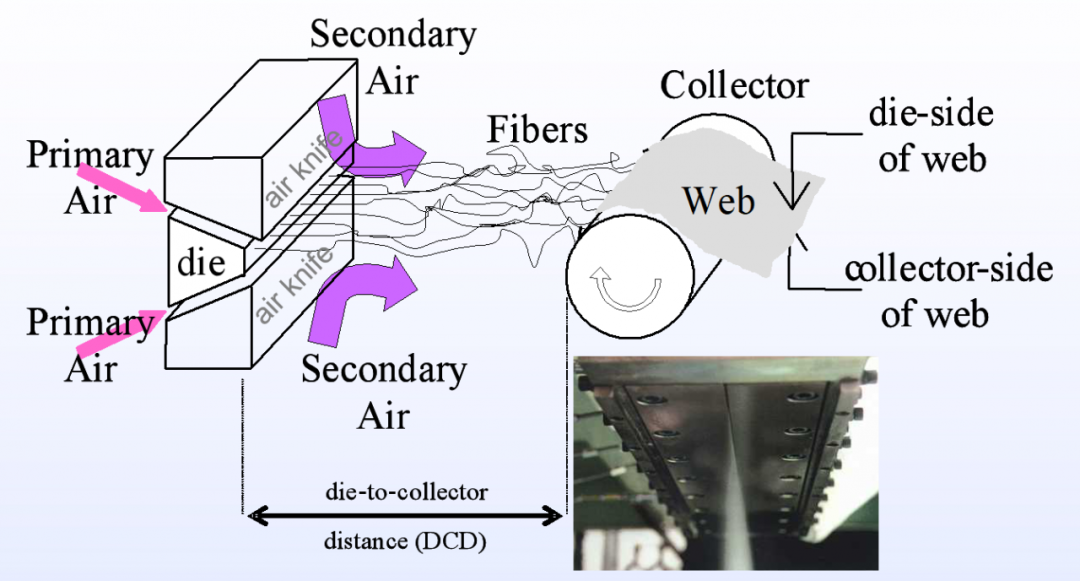 The forming principle of fusion-jet fiber